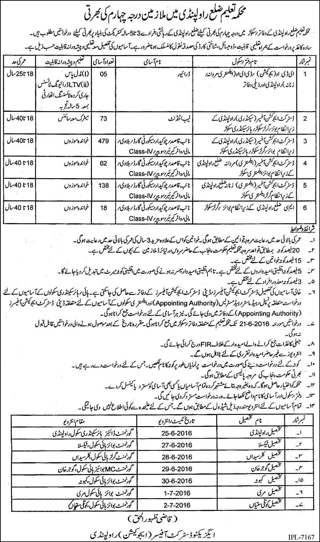 Education Department Rawalpindi Basic Scale Jobs