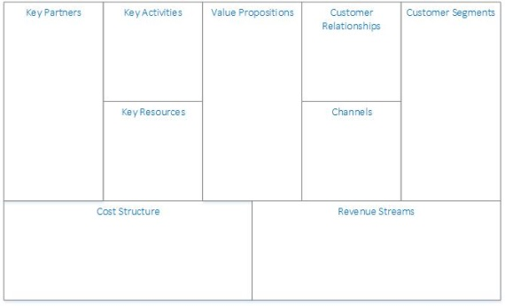 Business Model Canvas Buidling Blocks 570px