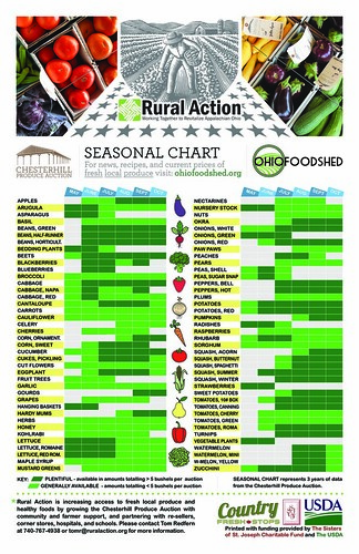 I saw this eye-catching and convenient chart of local product availability at the Chesterhill Produce Auction in Chesterhill, OH.  It was made possible with support from the USDA Specialty Crop Block Grant. Distribution of the chart as an educational tool is funded in part by USDA's Farmers Market Promotion Program. Image courtesy of Matt Moore, Rural Action & Americorps. Click to enlarge.