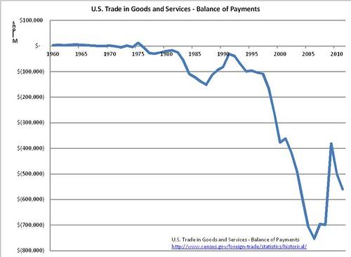 US_Trade_Def_Chart