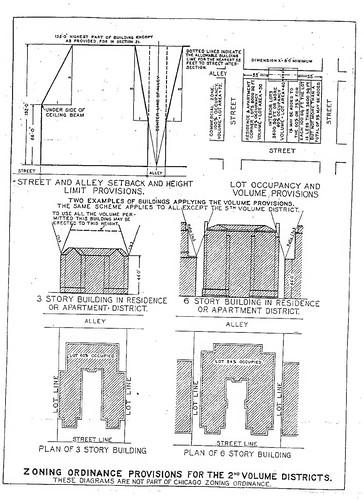 Chicago zoning envelope illustration, 1923