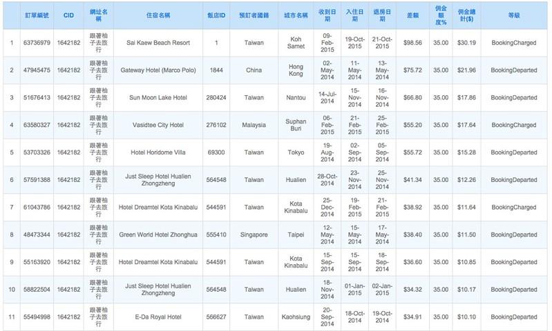 agoda 分紅排行榜 2015-02-15 下午3.35.23