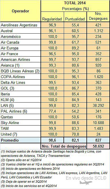SCL Puntualidad 2014 (Fuente JAC)