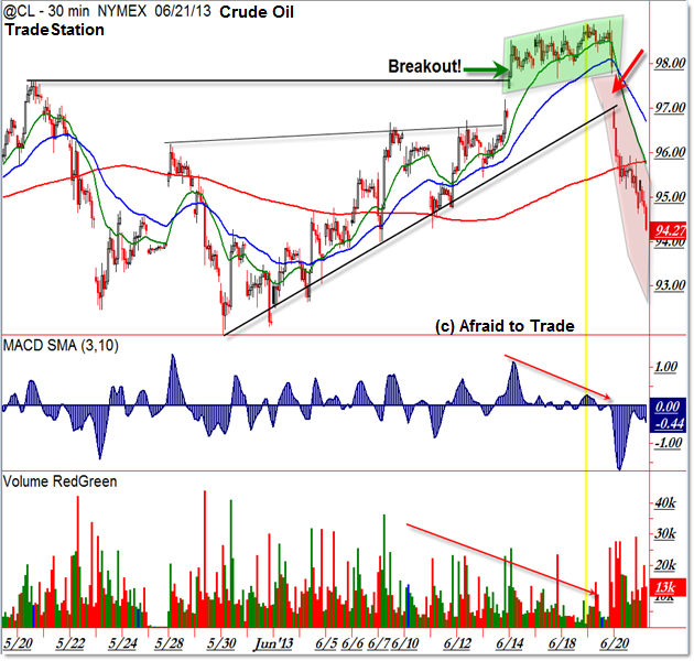 Crude Oil Failed Breakout Bull Trap Outcome