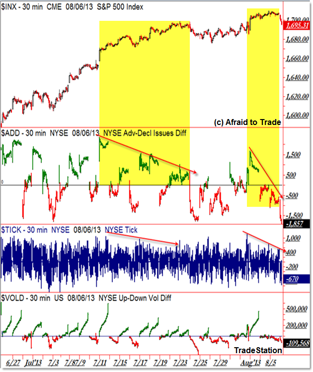 Big Three Market Internals TICK Breadth ADD Vold Volume Difference