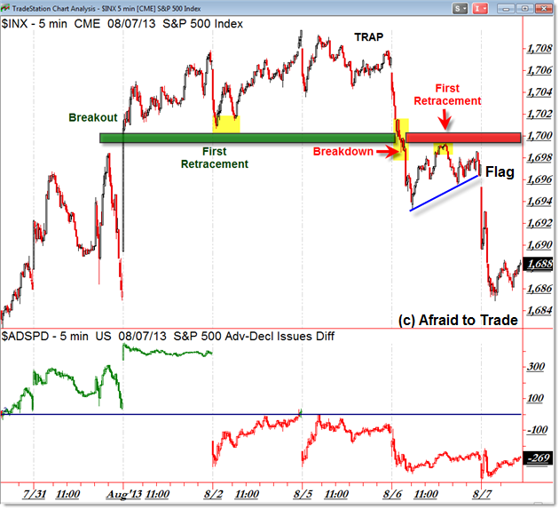 SPX Breakout Failure Bull Trap Collapse