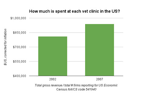 How much is spent at each vet clinic in the US?