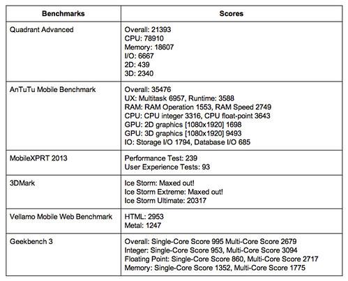 ผลการวัดประสิทธิภาพของ Oppo Find 7a ด้วยโปรแกรม Benchmark