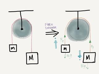 MCAT Study Guide Physics Ch  3 – Dynamics – Mcatforme