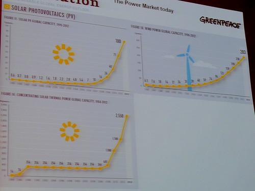 太陽能與風力發電等再生能源,正在大幅成長。