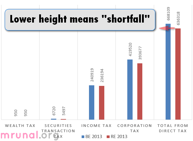 shortfall direct taxes