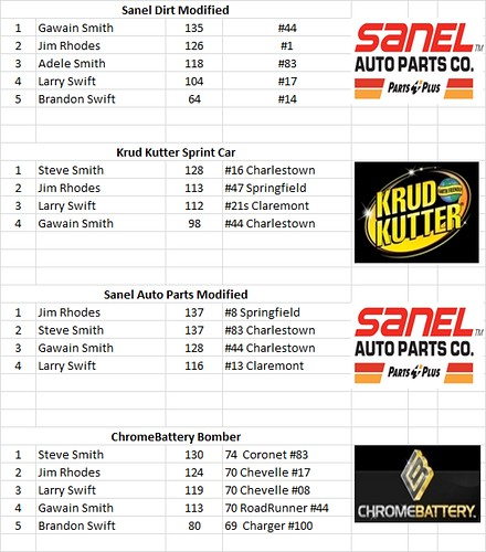 Charlestown, NH - Smith Scale Speedway Race Results 05/15 26435413773_f5e4355c34