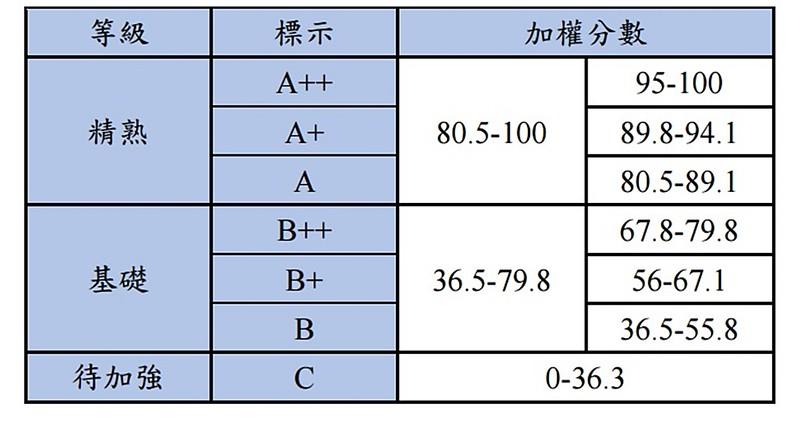 答對題數對照表-2