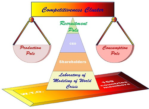 World Competitiveness Cluster