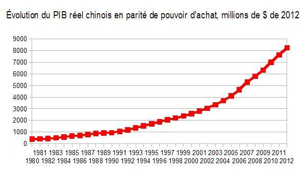 Iris La Chine La Croissance Et Le Taux De Croissance