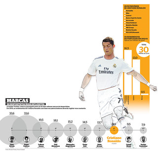 Most Influential Players list by Porbes