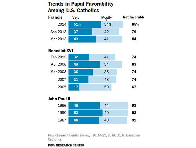 Popularidad de los papas, en el PEW Center