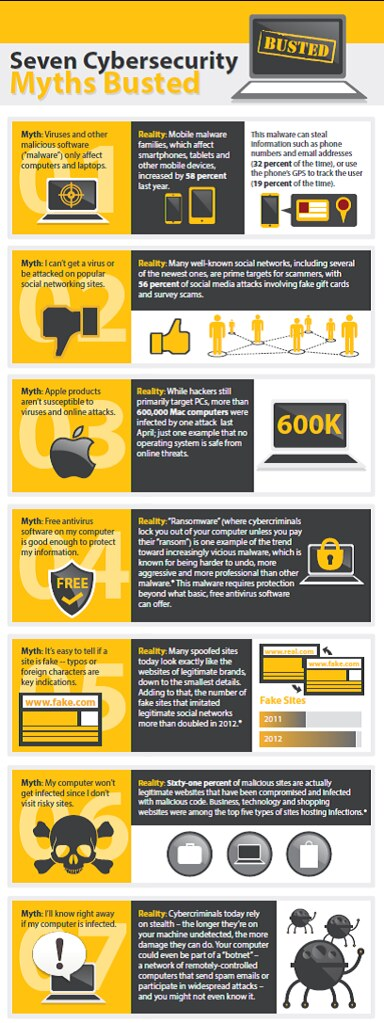 Seven Cybersecurity Myths Busted