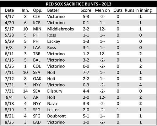 2013 - Sox bunts.xlsx