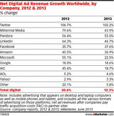 Digital Ads Revenue Growth