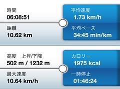 登山レポート 銚子ヶ峰→二ノ峰→登山口