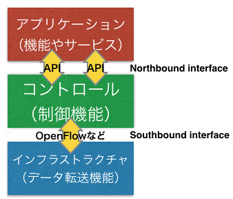 openflowコントローラ