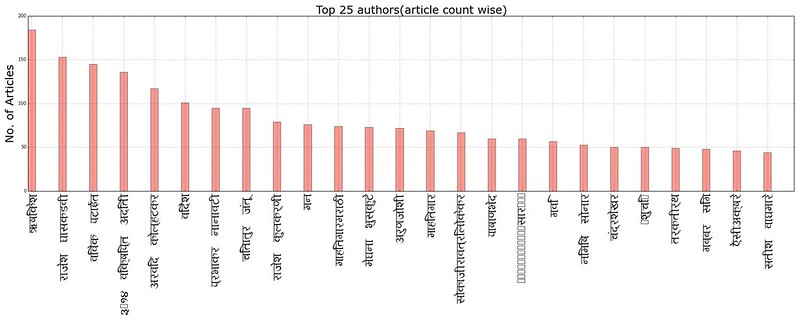 top25_authors_article_count_wise