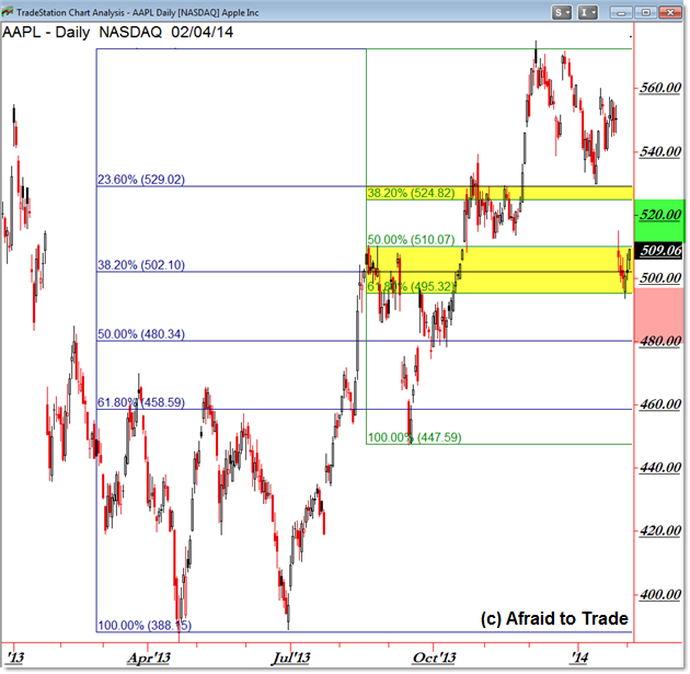 AAPL Apple Stock Confluence Fibonacci Retracement Chart