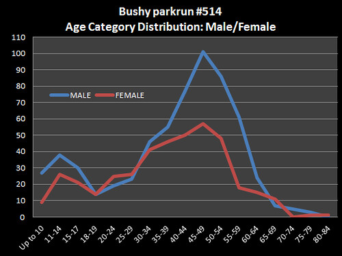 Bushy514-AgeDistribution