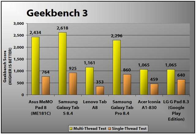 Asus MemoPad 8 ME181C 2014 – tablet 8 inch tốt dưới 200$ - 62985