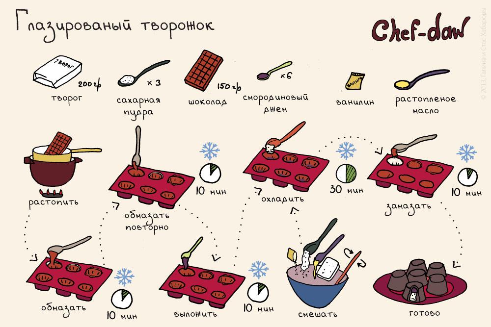 chef_daw_glazirovani_sir