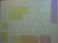 Can you make one-half out of fourths? Can you make one-third out of fifths? What fractions can you use to make one-third, one-fourth, one-fifth? (March 2011, Gr 4)