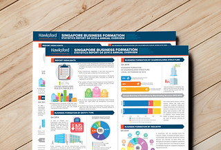 Hawksford GuidemeSingapore Business trends infographic