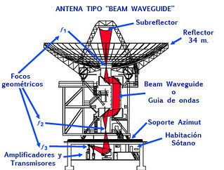 Beam Waveguide