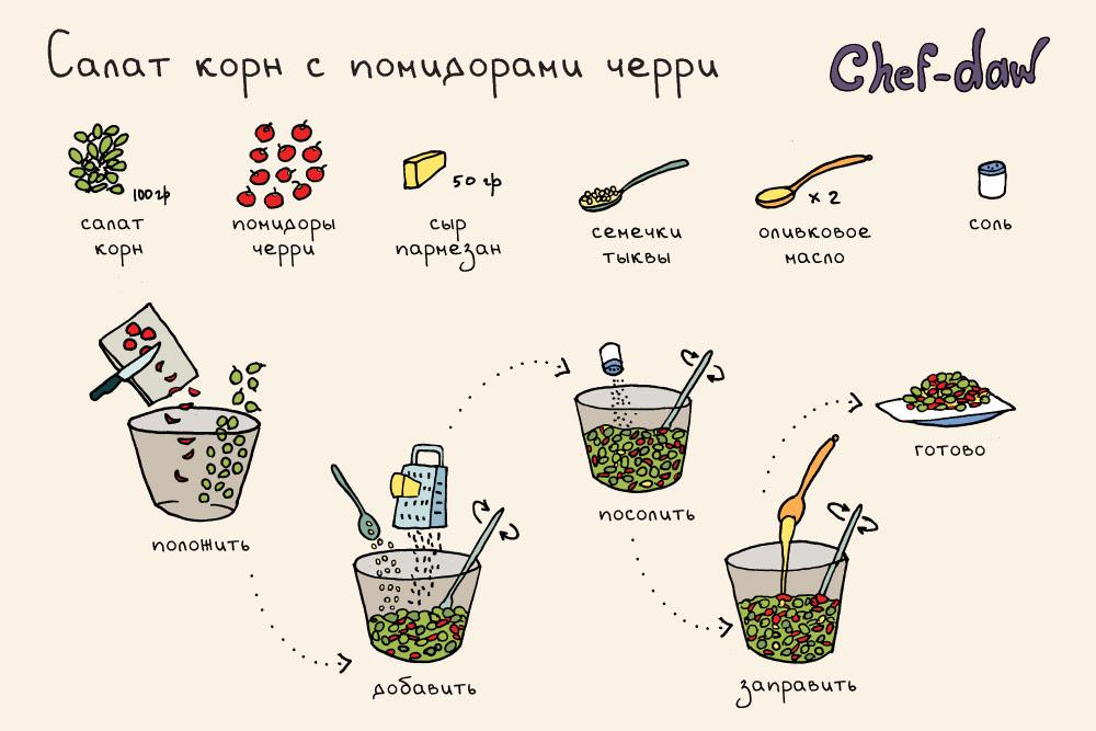 chef_daw_salat_corn_s_pomidorami_cherry_i_sirom