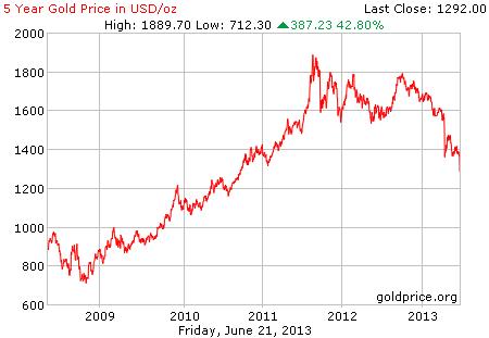 Gambar grafik chart pergerakan harga emas dunia 5 tahun terakhir per 21 Juni 2013