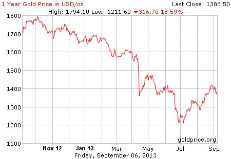 Gambar grafik image pergerakan harga emas dunia 1 tahun terakhir per 06 September 2013