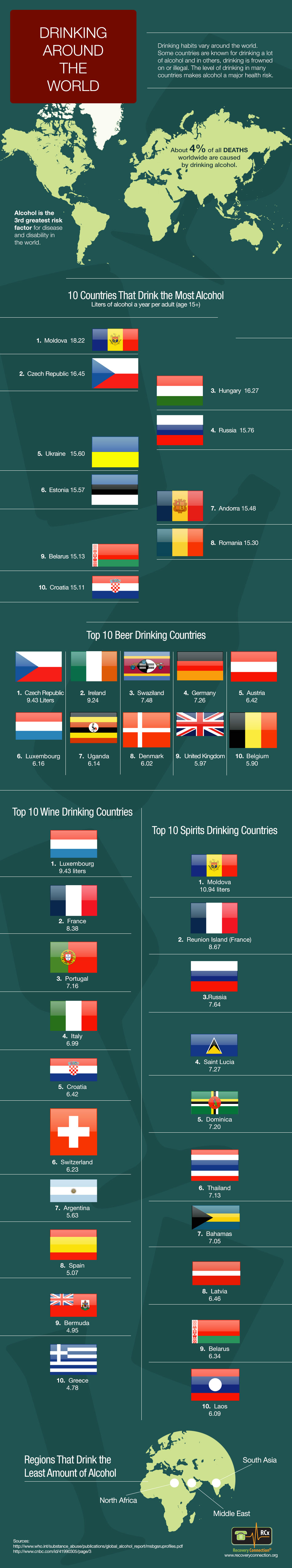 top-10-alcohol-counsuming-countries