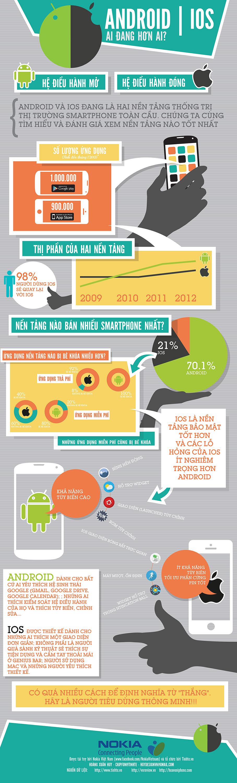 So sánh Android và iOS