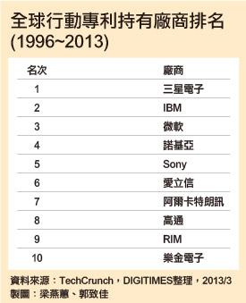 全球行動專利持有廠商排名