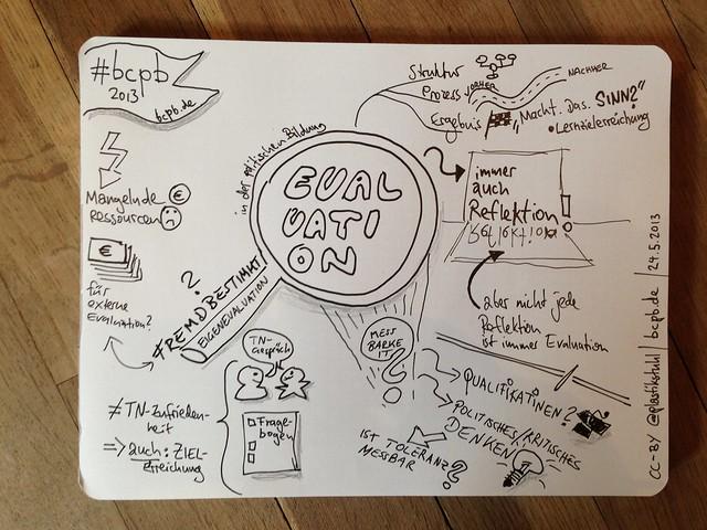 #Sketchnotes zu Evaluation in der politischen Bildung #updated #bcpb