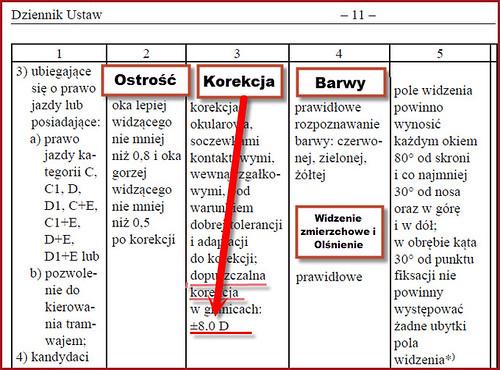 Kryteria narządu wzroku C