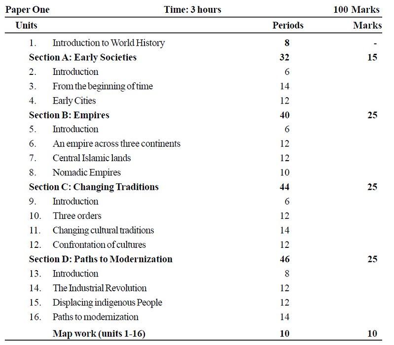 CBSE Class XI Marking Scheme 2014 History