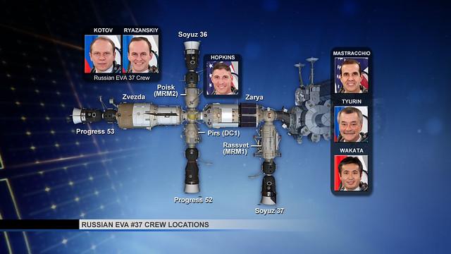 Russian EVA #37 Crew Locations