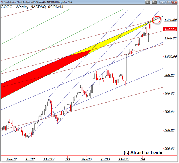 Advanced Technical Analysis Andrews Pitchfork Trendlines Google GOOG stock