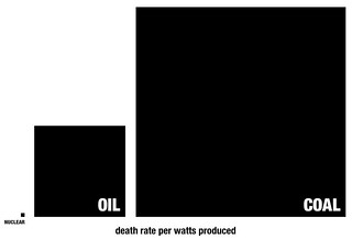 death-rate-per-watts-Seth-Godin