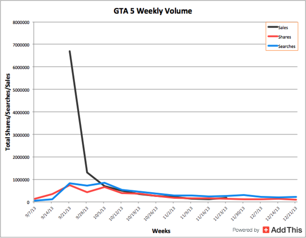gta5_volume_video_game_shares.png