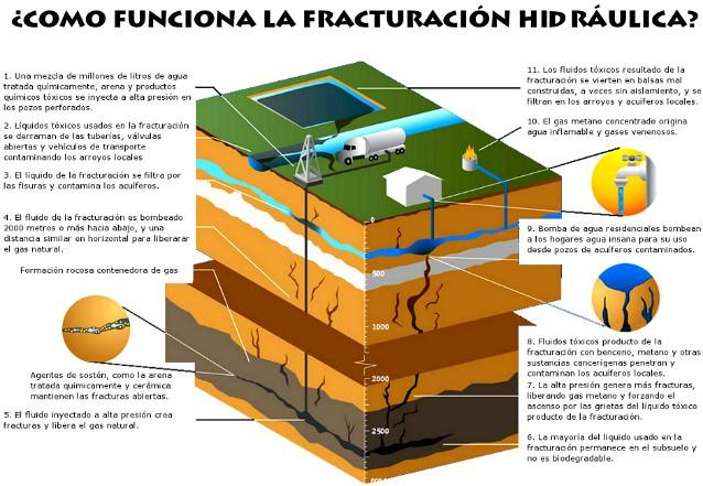 fracking-diarioecologia