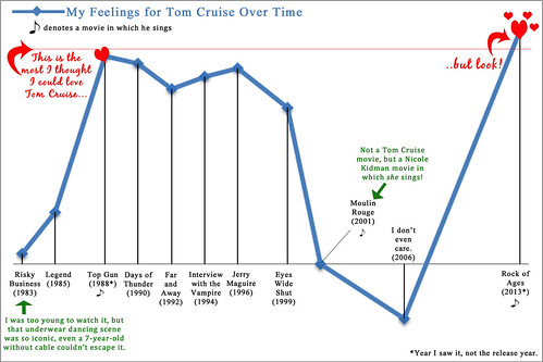 My feelings for Tom Cruise Over Time