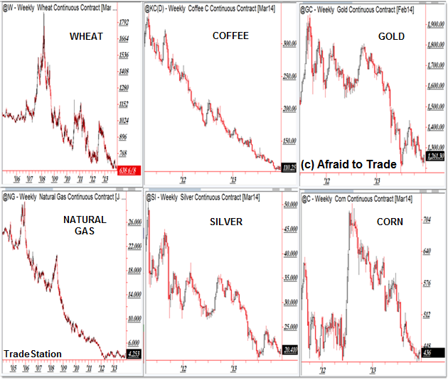 Six Commodity Charts Argue Against Federal Reserve Tapering QE3 Near View